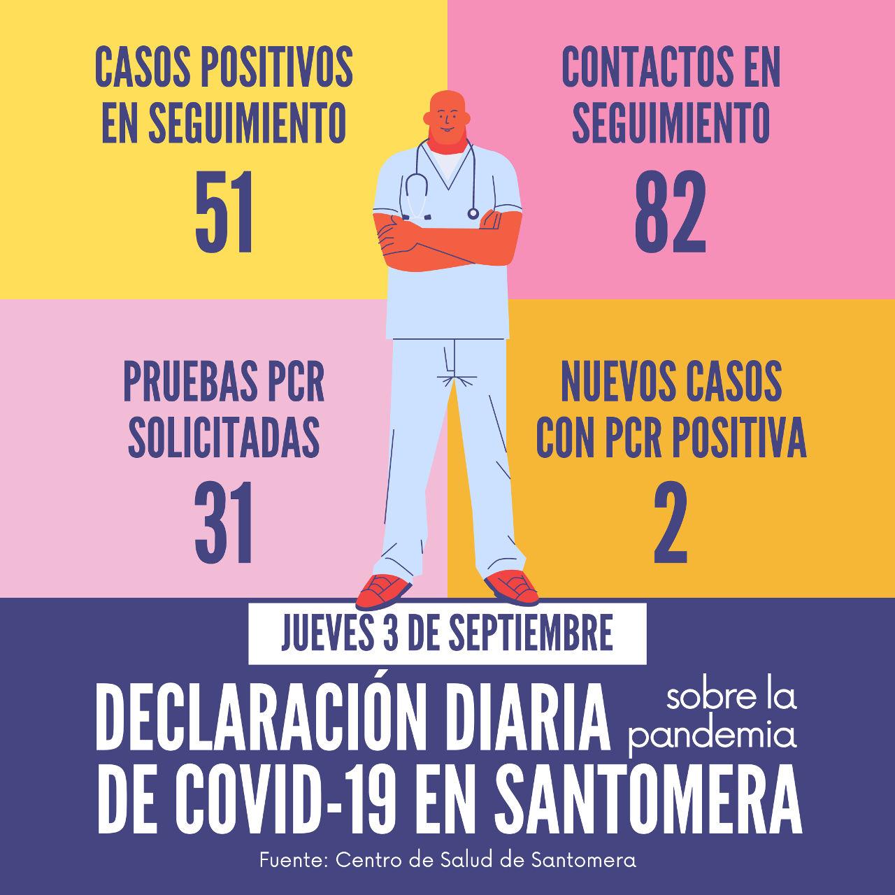 20200903_Datos COVID-19 Santomera