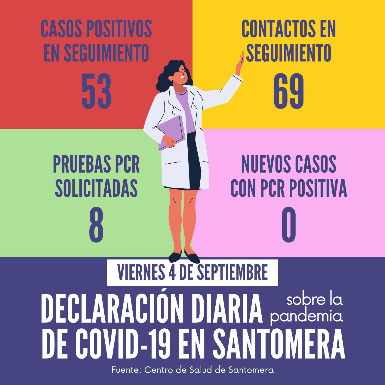 20200904_Datos COVID-19 Santomera