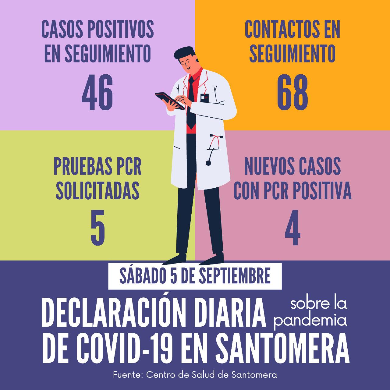20200905_Datos COVID-19 Santomera