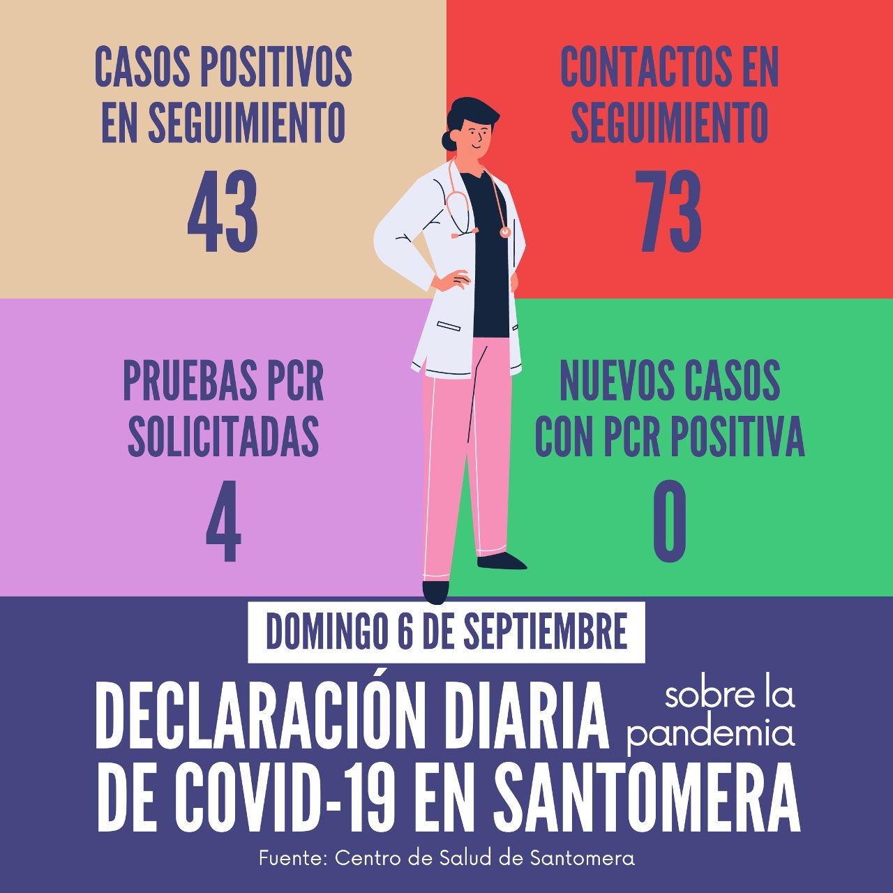 20200906_Datos COVID-19 Santomera