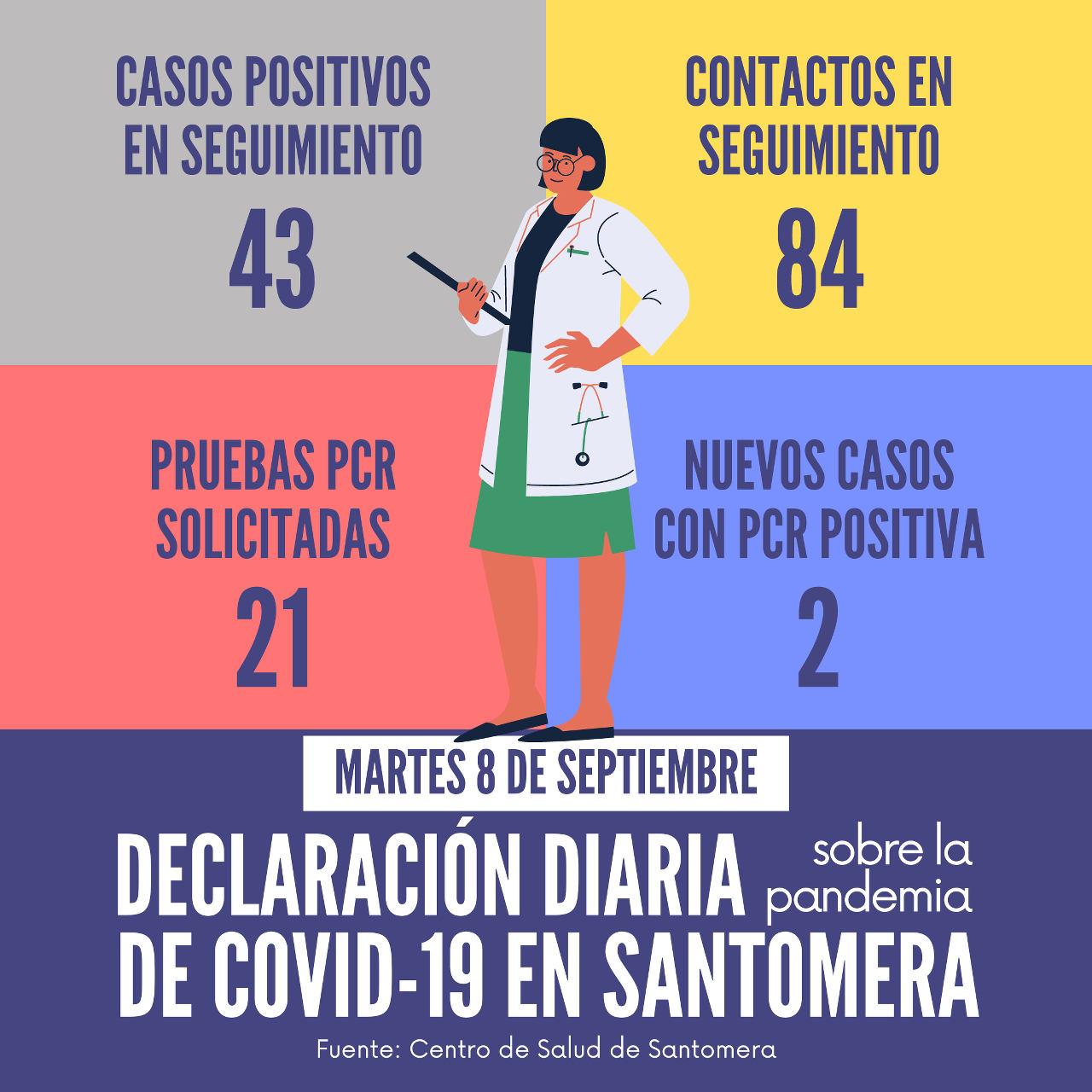 20200908_Datos COVID-19 Santomera