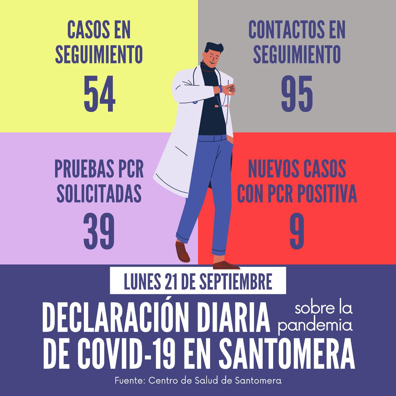 20200921_Datos COVID-19 Santomera