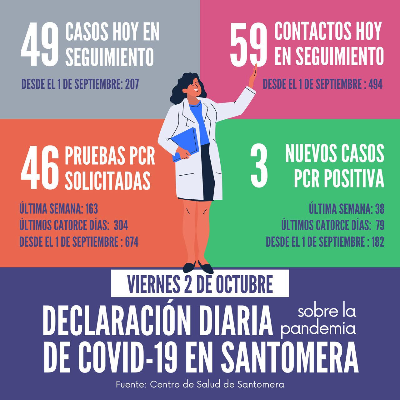20201002_Datos COVID-19 Santomera