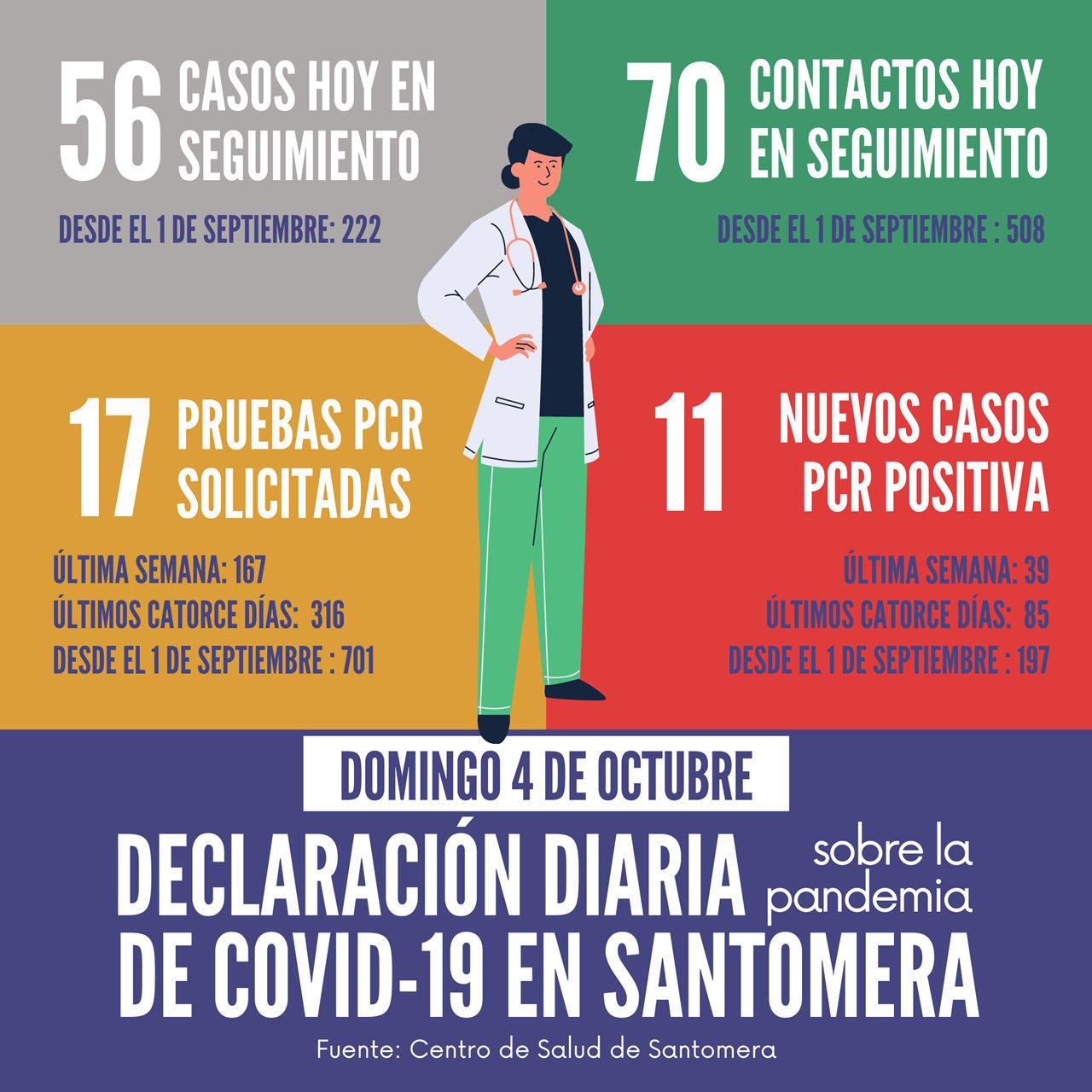 20201004_Datos COVID-19 Santomera