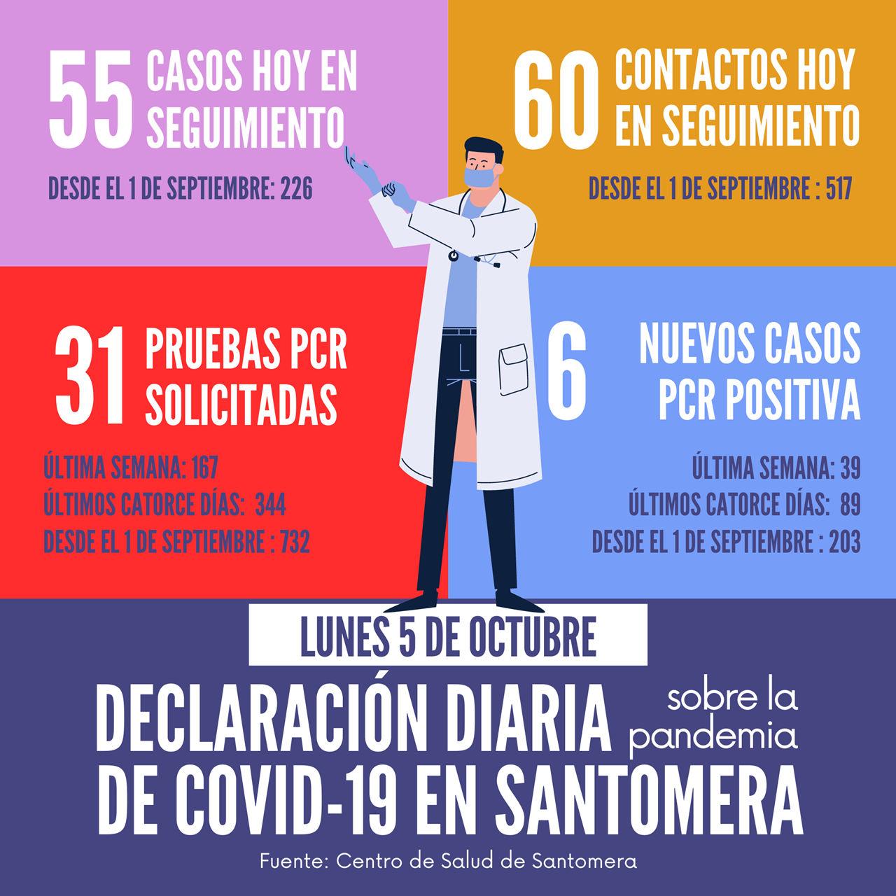 20201005_Datos COVID-19 Santomera