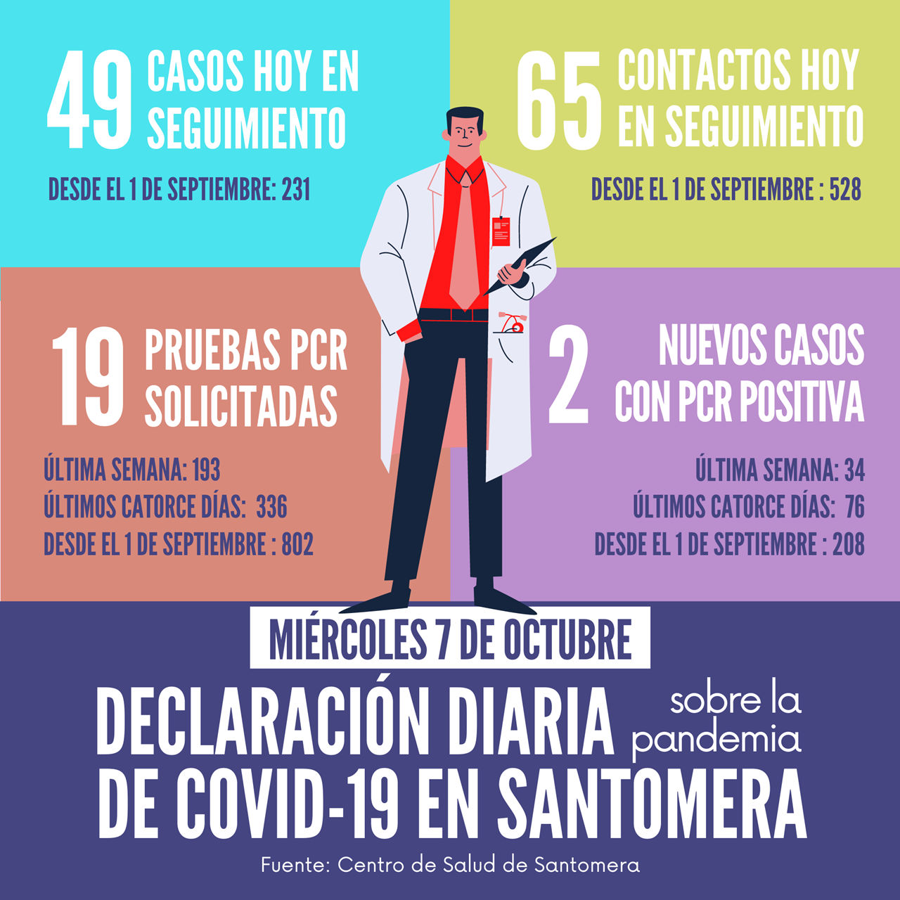20201007_Datos COVID-19 Santomera