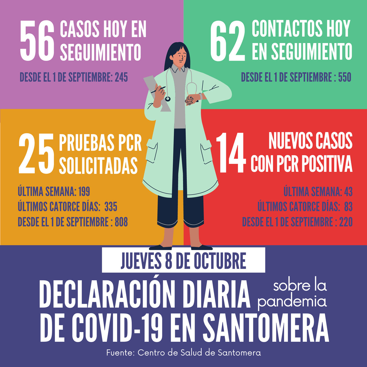 20201008_Datos COVID-19 Santomera