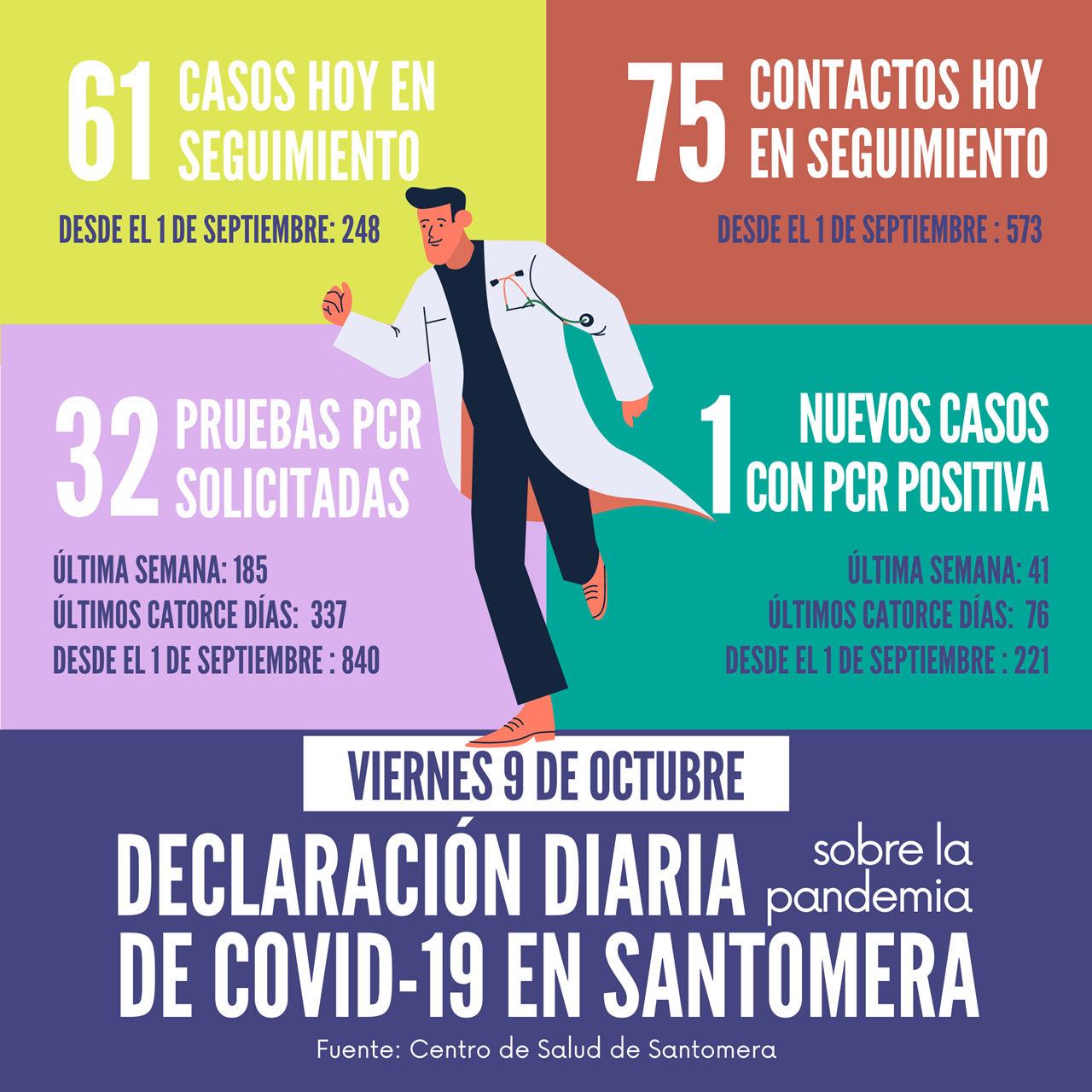 20201009_Datos COVID-19 Santomera