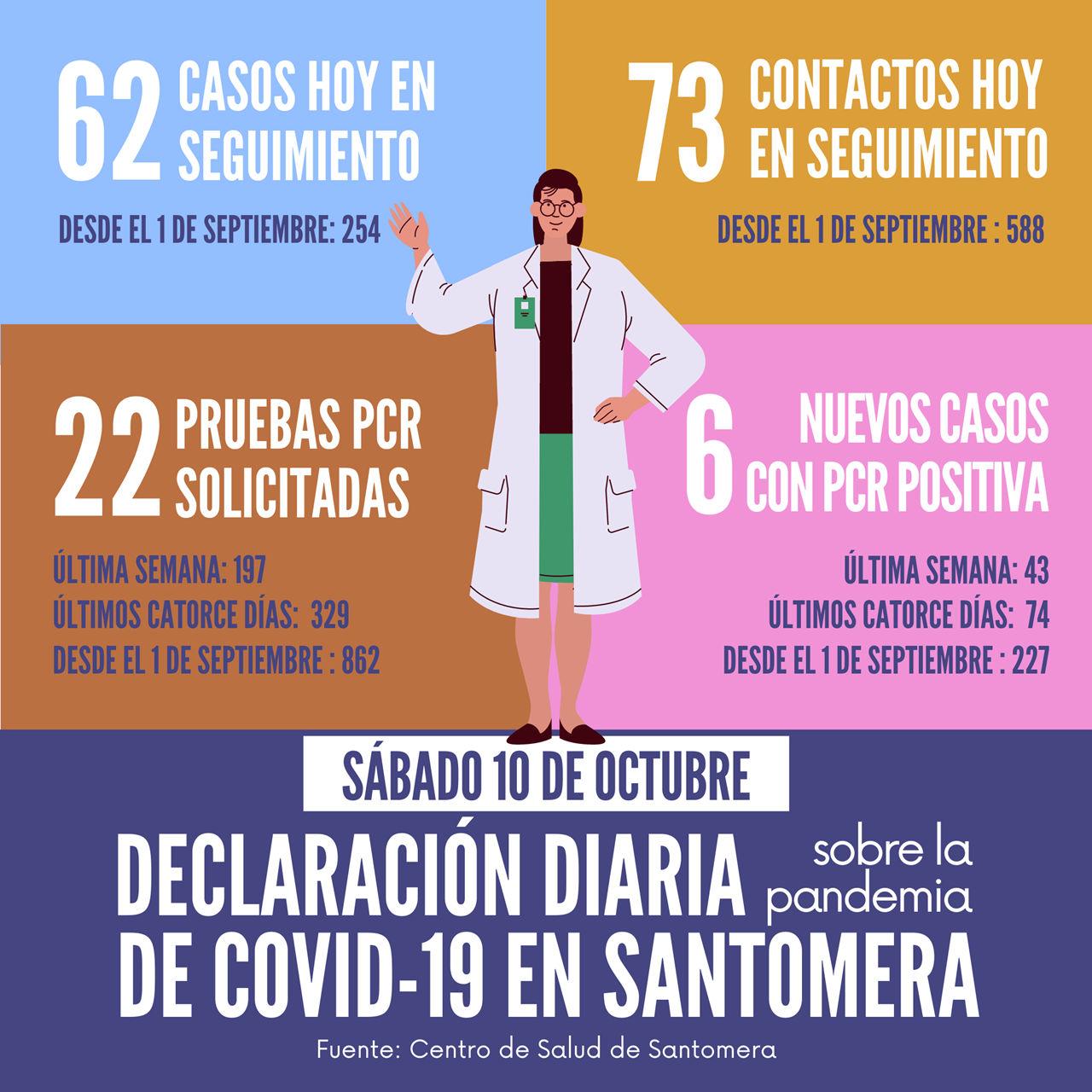 20201010_Datos COVID-19 Santomera