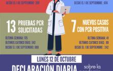 20201012_Datos COVID-19 Santomera