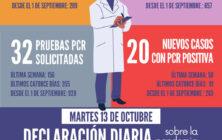 20201013_Datos COVID-19 Santomera