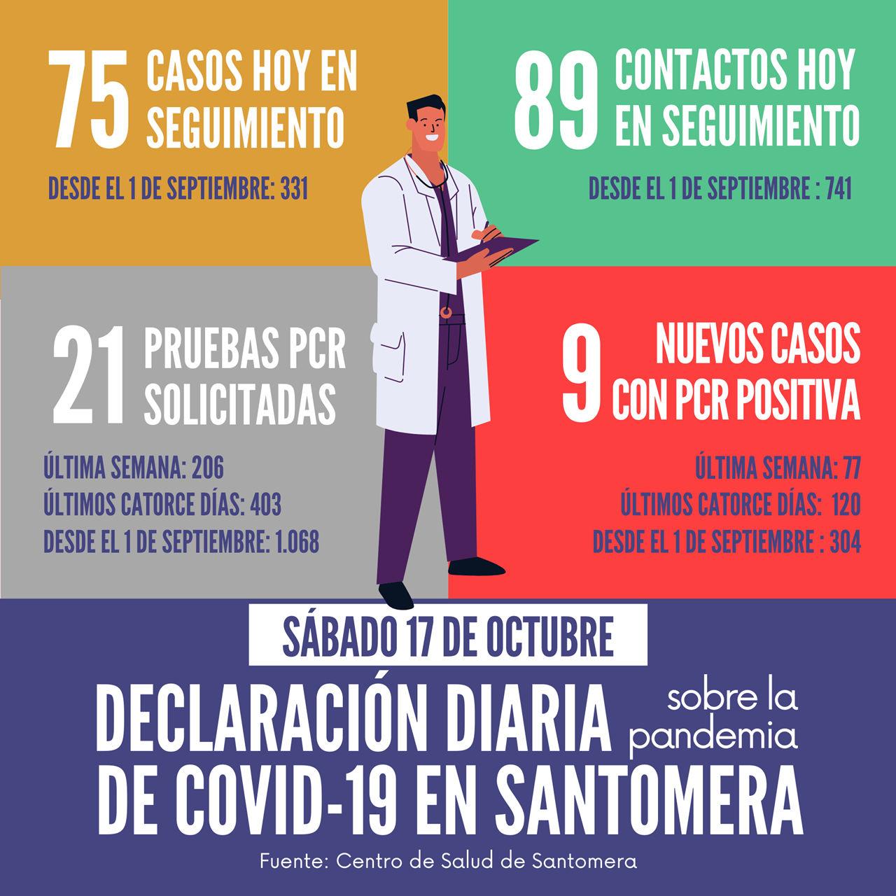 20201017_Datos COVID-19 Santomera