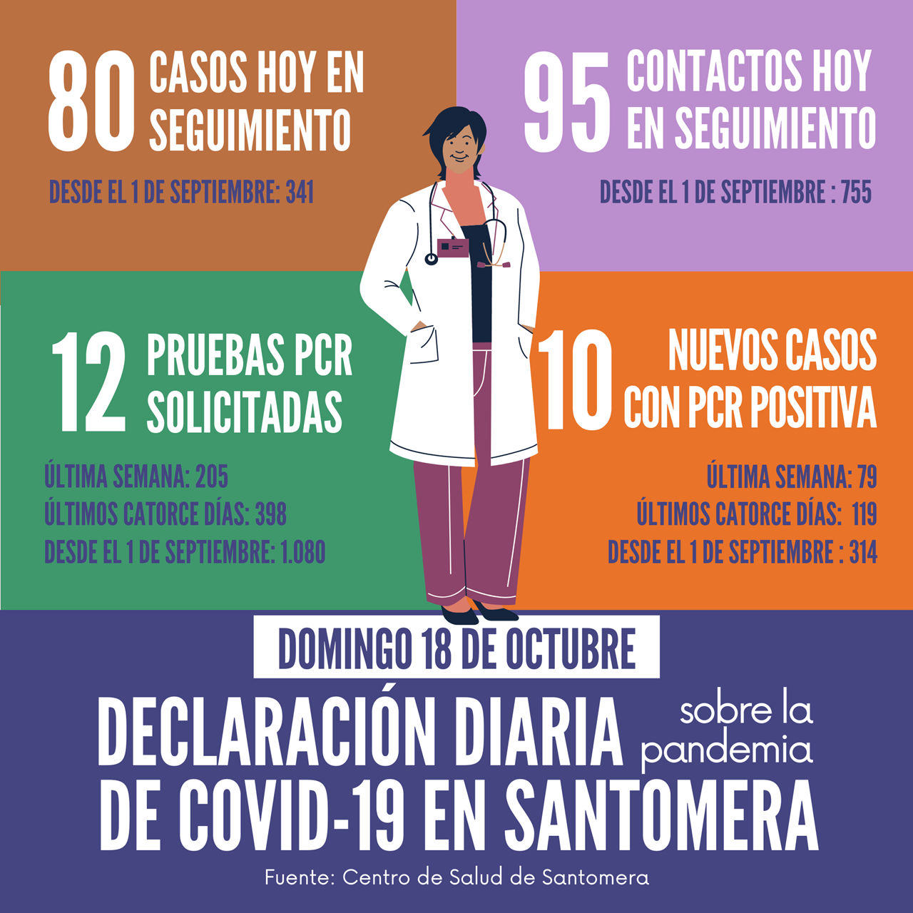20201018_Datos COVID-19 Santomera