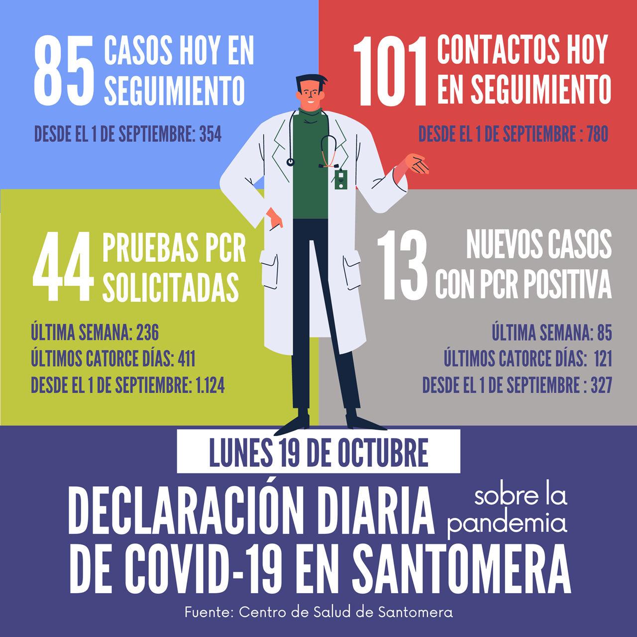 20201019_Datos COVID-19 Santomera