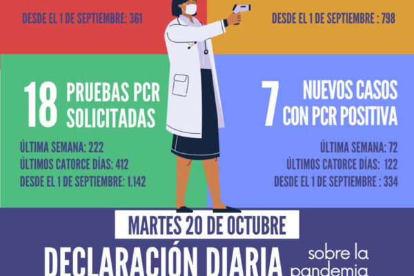 20201020_Datos COVID-19 Santomera