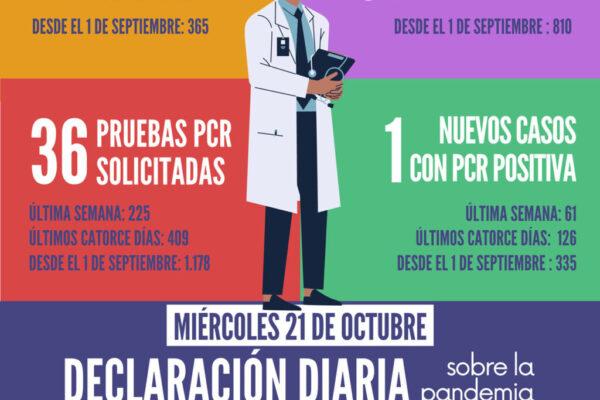 20201021_Datos COVID-19 Santomera