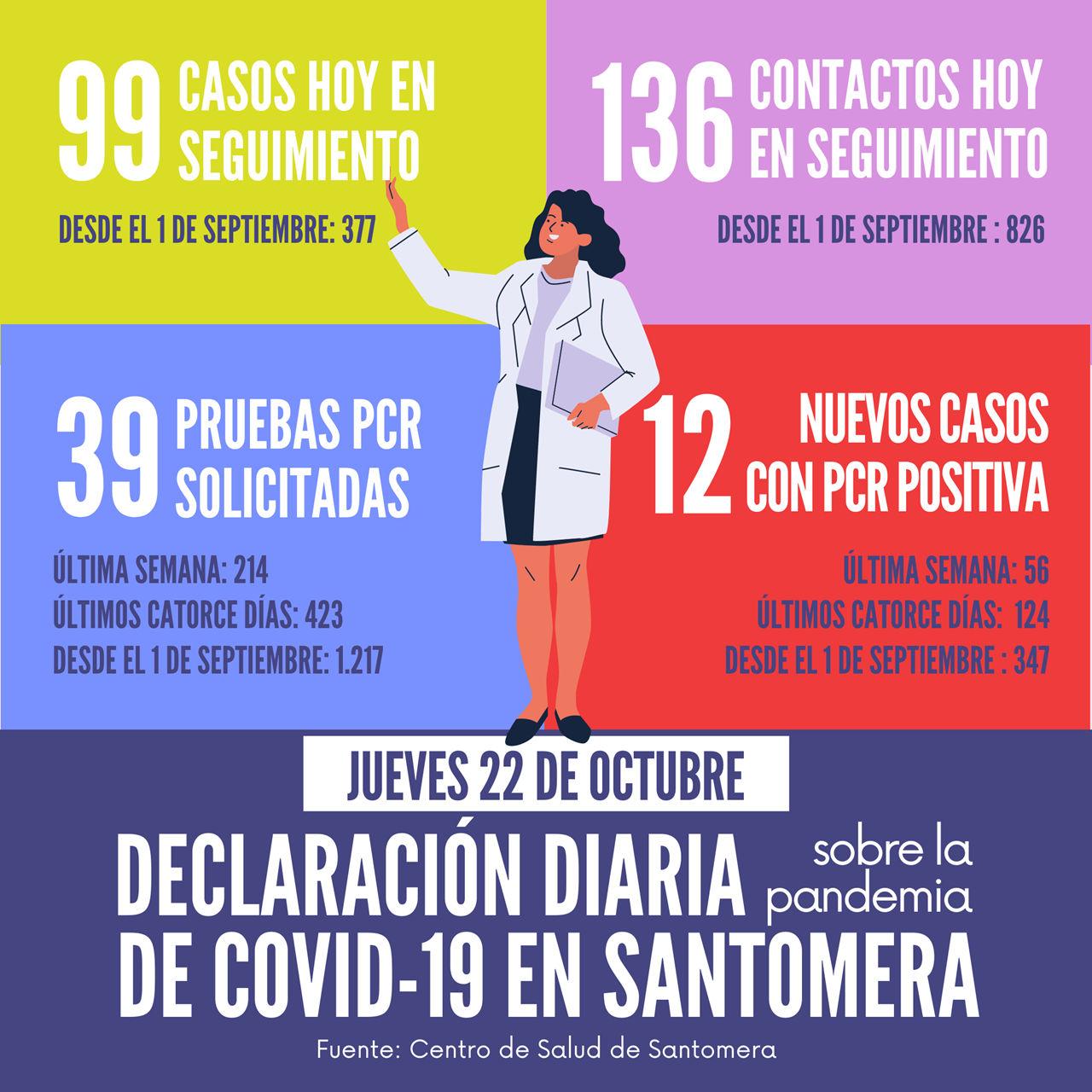 20201022_Datos COVID-19 Santomera