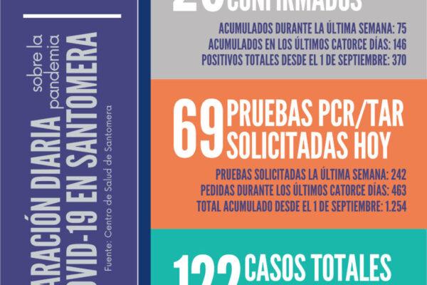 20201023_Datos COVID-19 Santomera