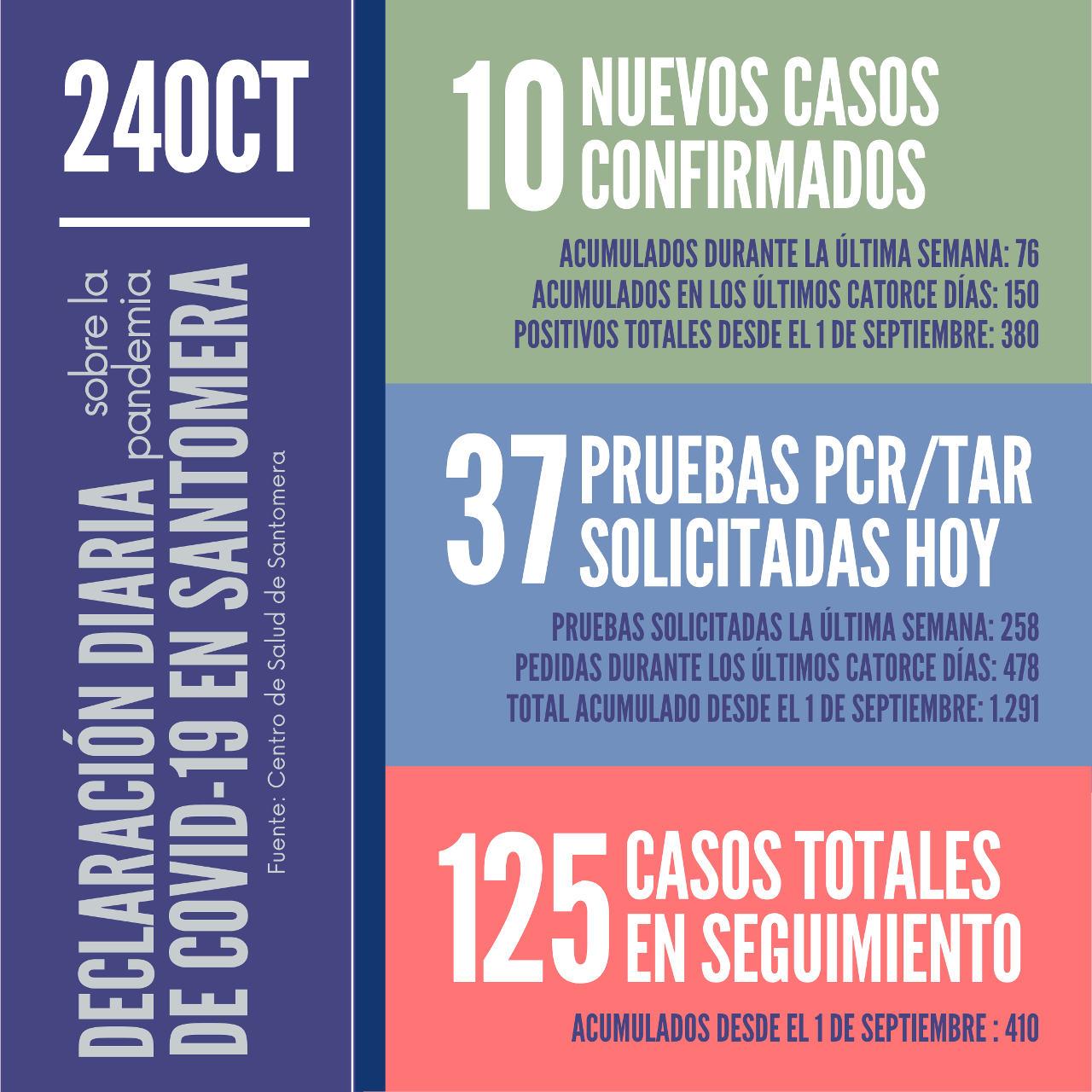 20201024_Datos COVID-19 Santomera