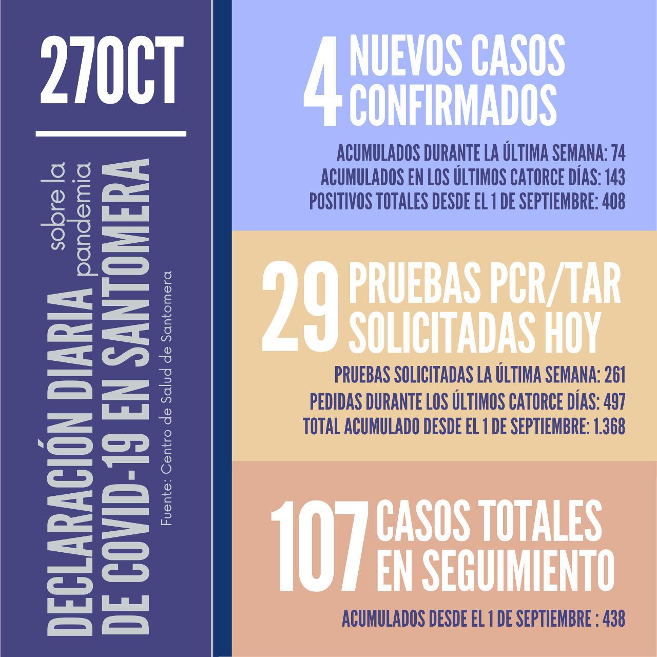 20201027_Datos COVID-19 Santomera