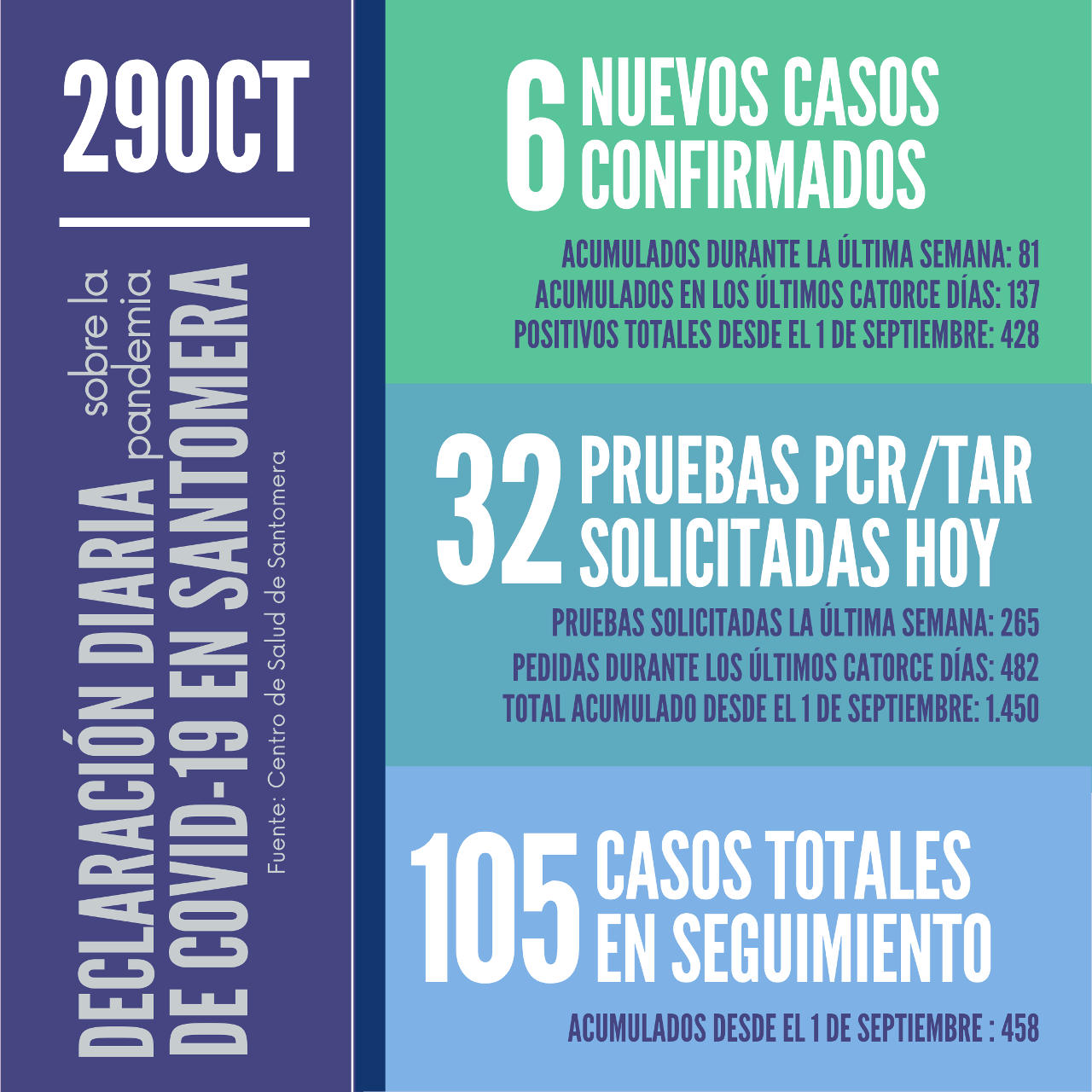 20201029_Datos COVID-19 Santomera