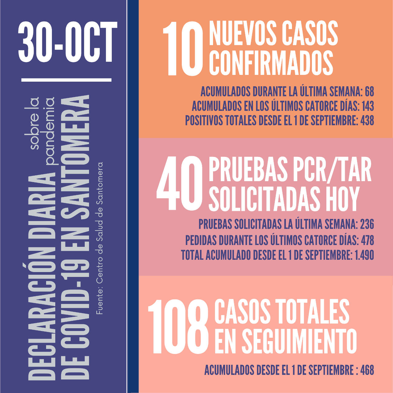 20201030_Datos COVID-19 Santomera