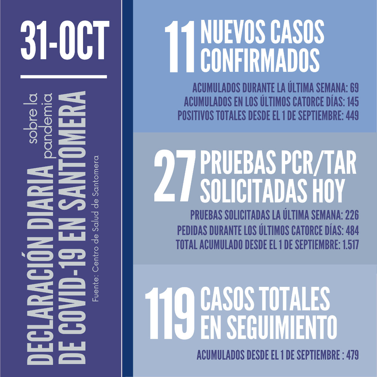 20201031_Datos COVID-19 Santomera