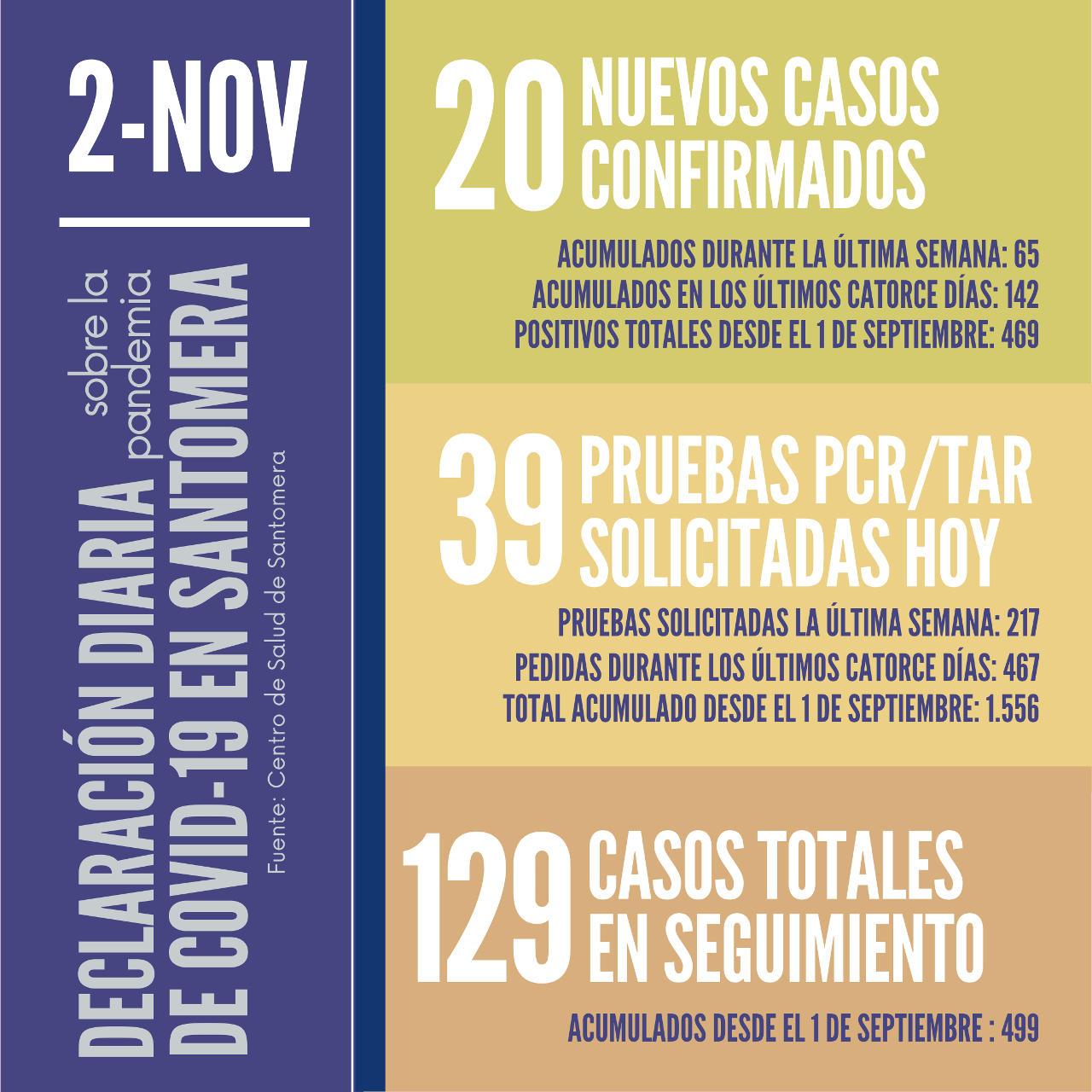 20201102_Datos COVID-19 Santomera