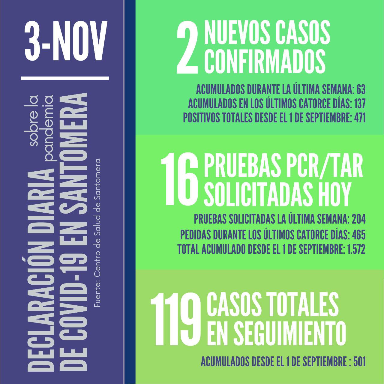20201103_Datos COVID-19 Santomera
