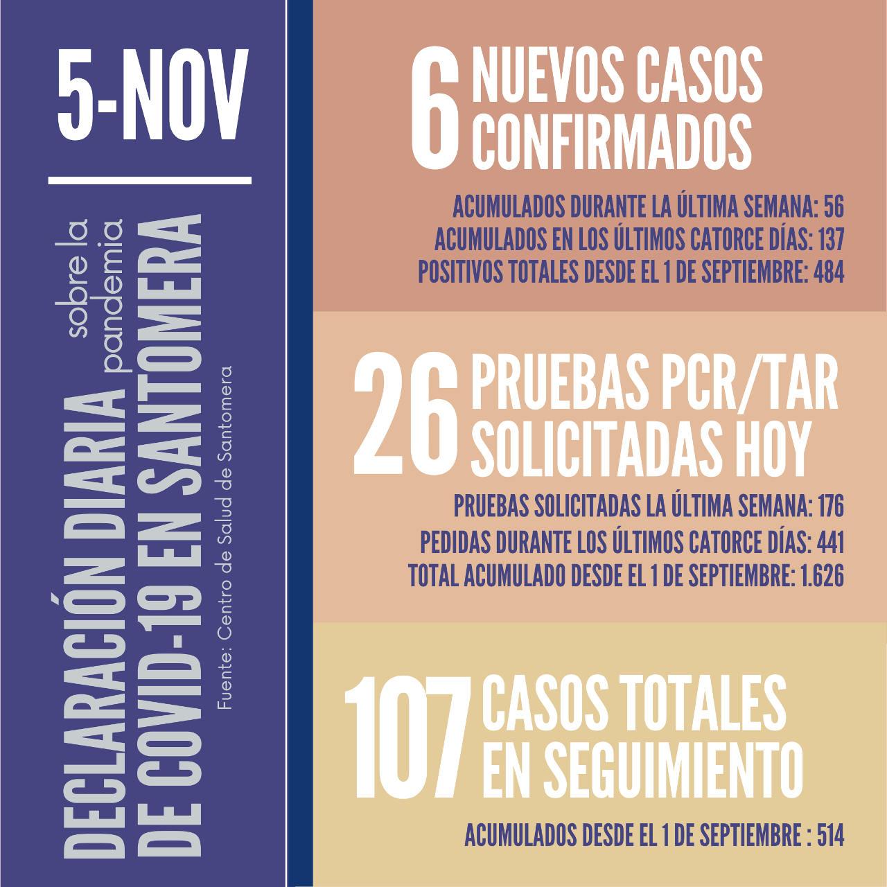 20201105_Datos COVID-19 Santomera