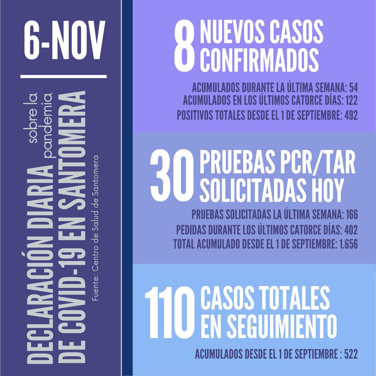 20201106_Datos COVID-19 Santomera