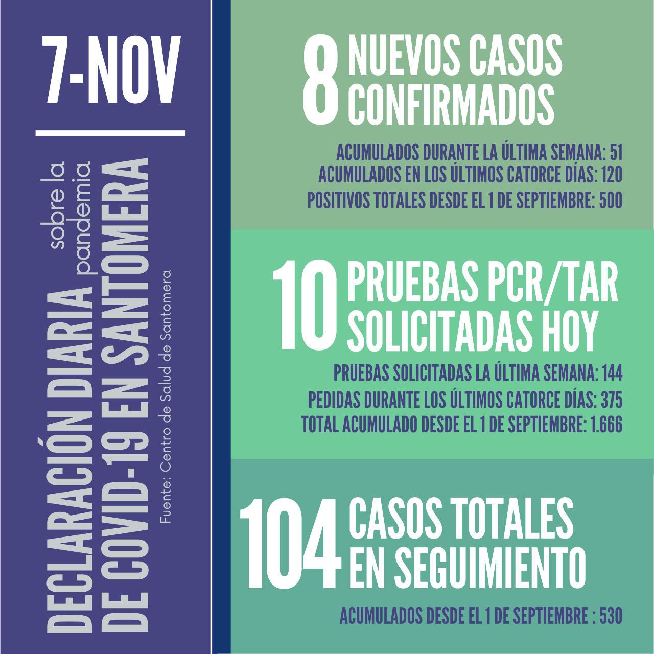 20201107_Datos COVID-19 Santomera