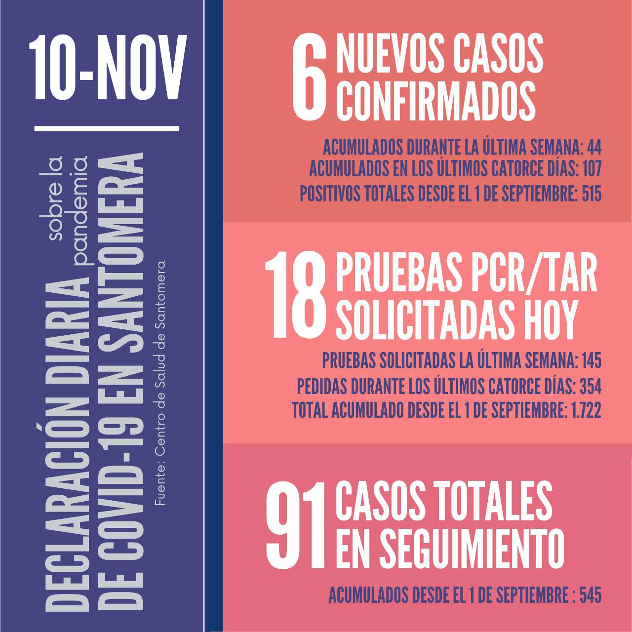 20201110_Datos COVID-19 Santomera
