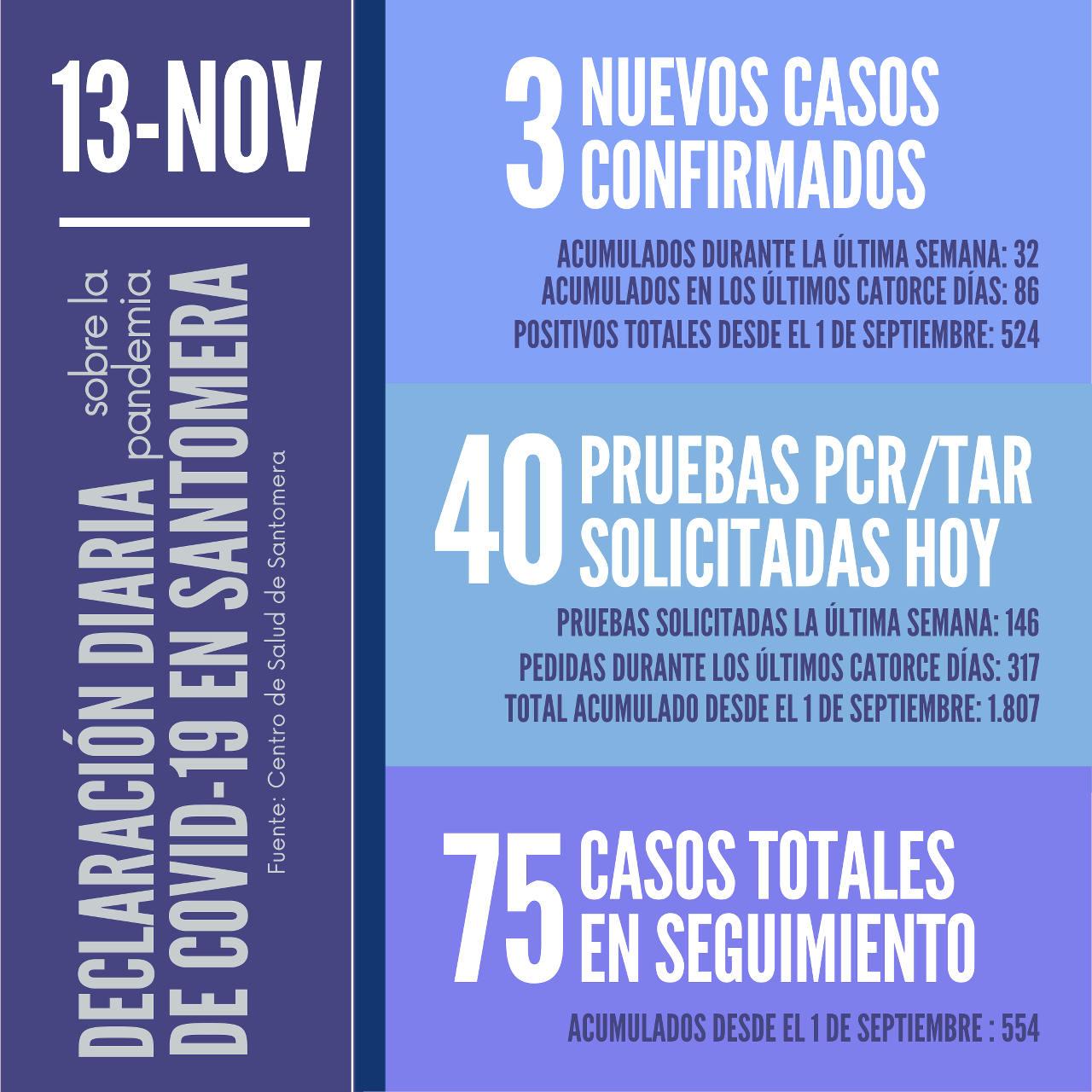 20201113_Datos COVID-19 Santomera