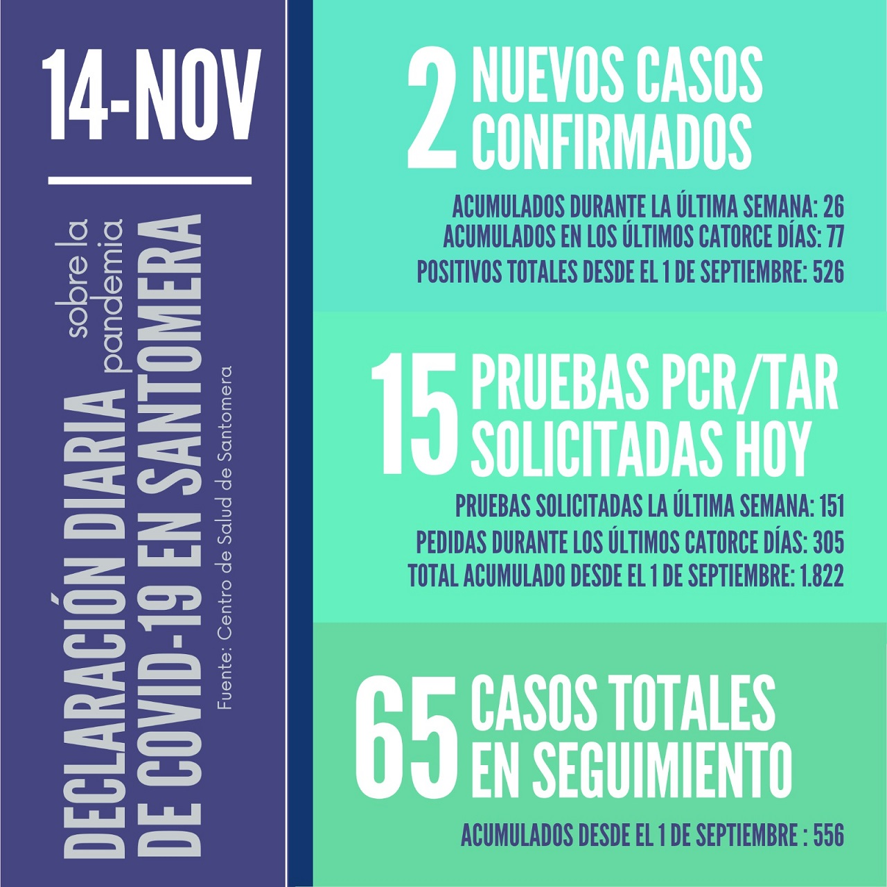 20201114_Datos COVID-19 Santomera