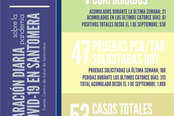 20201116_Datos COVID-19 Santomera