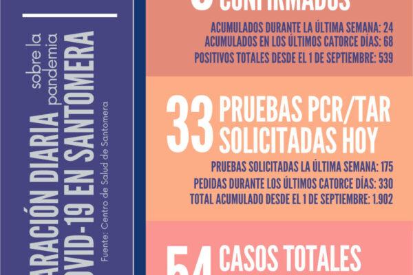 20201117_Datos COVID-19 Santomera