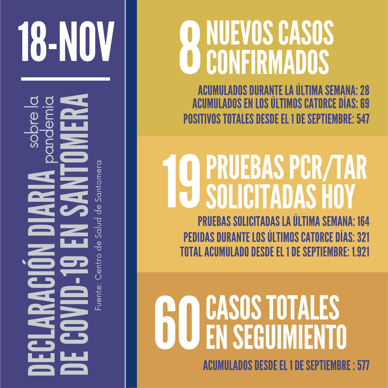 20201118_Datos COVID-19 Santomera