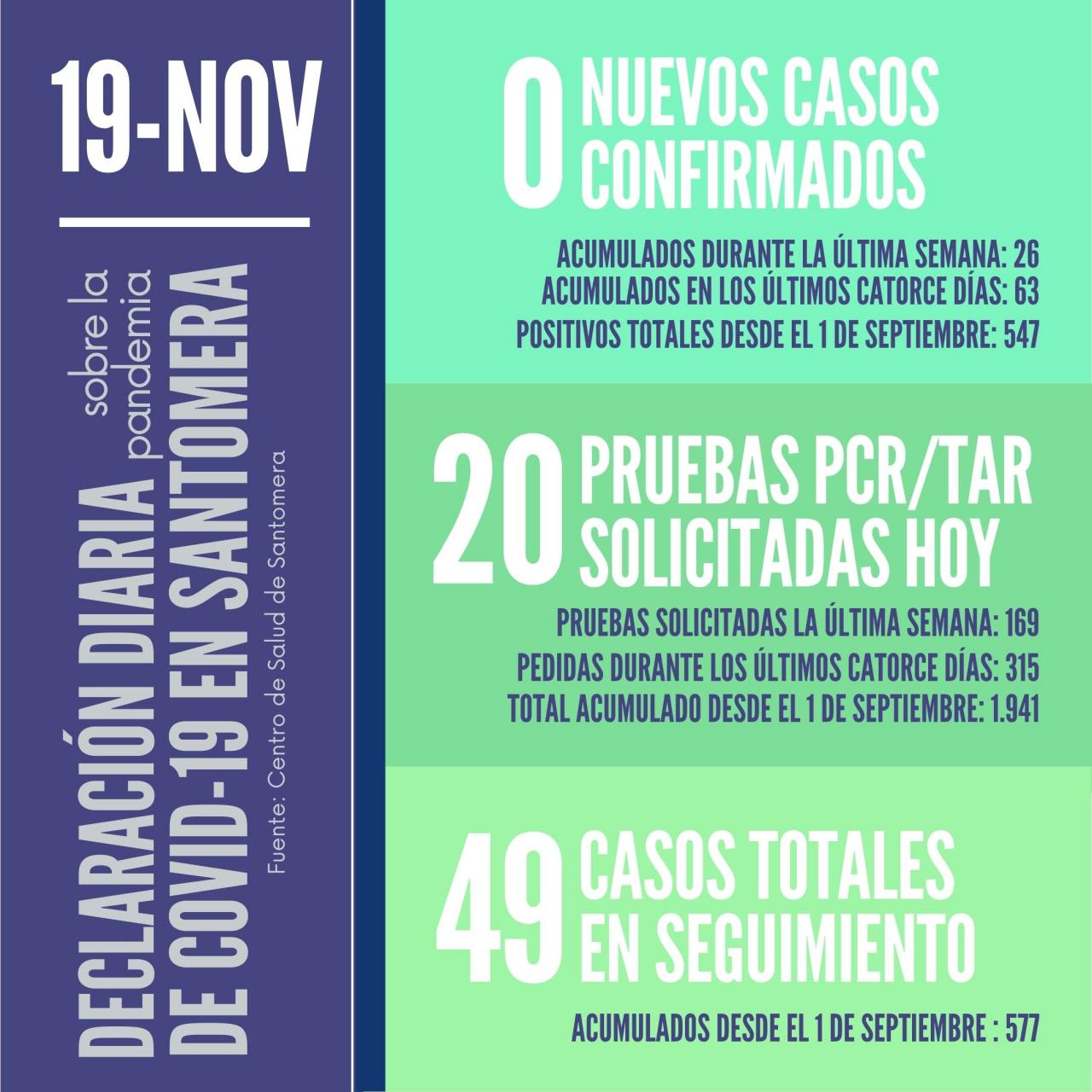 20201119_Datos-COVID-19-Santomera