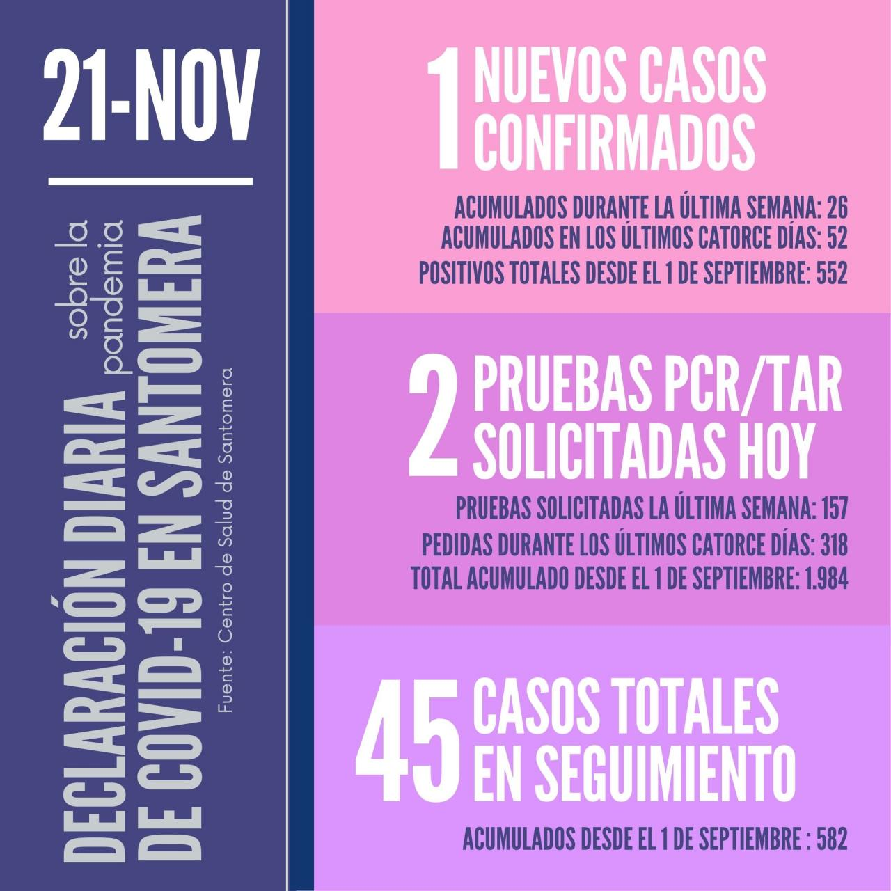 20201121_Datos-COVID-19-Santomera