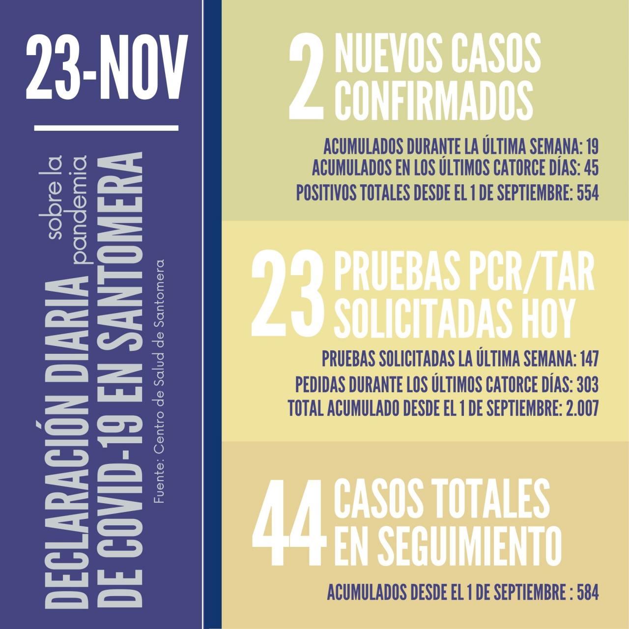 20201123_Datos-COVID-19-Santomera