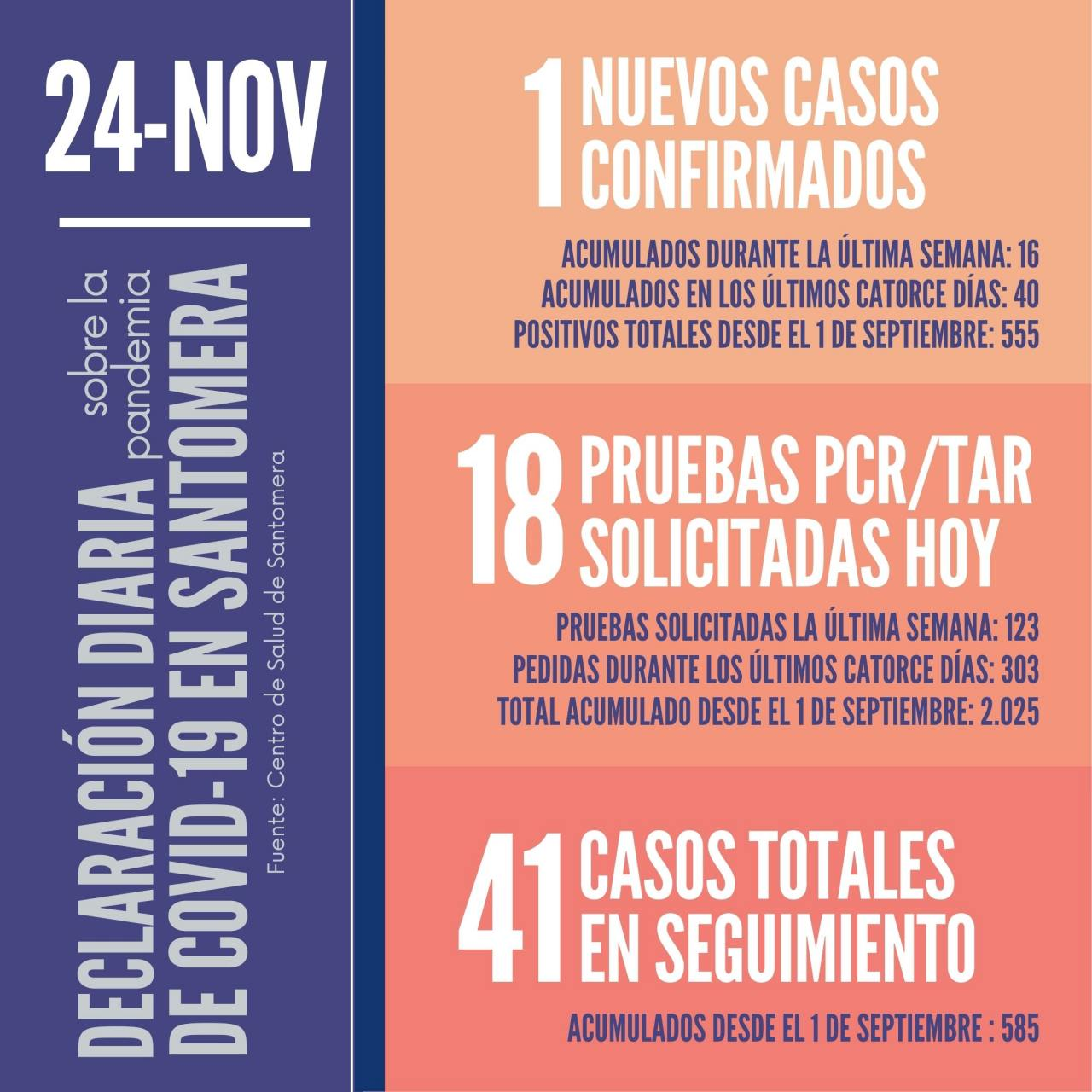 20201124_Datos-COVID-19-Santomera