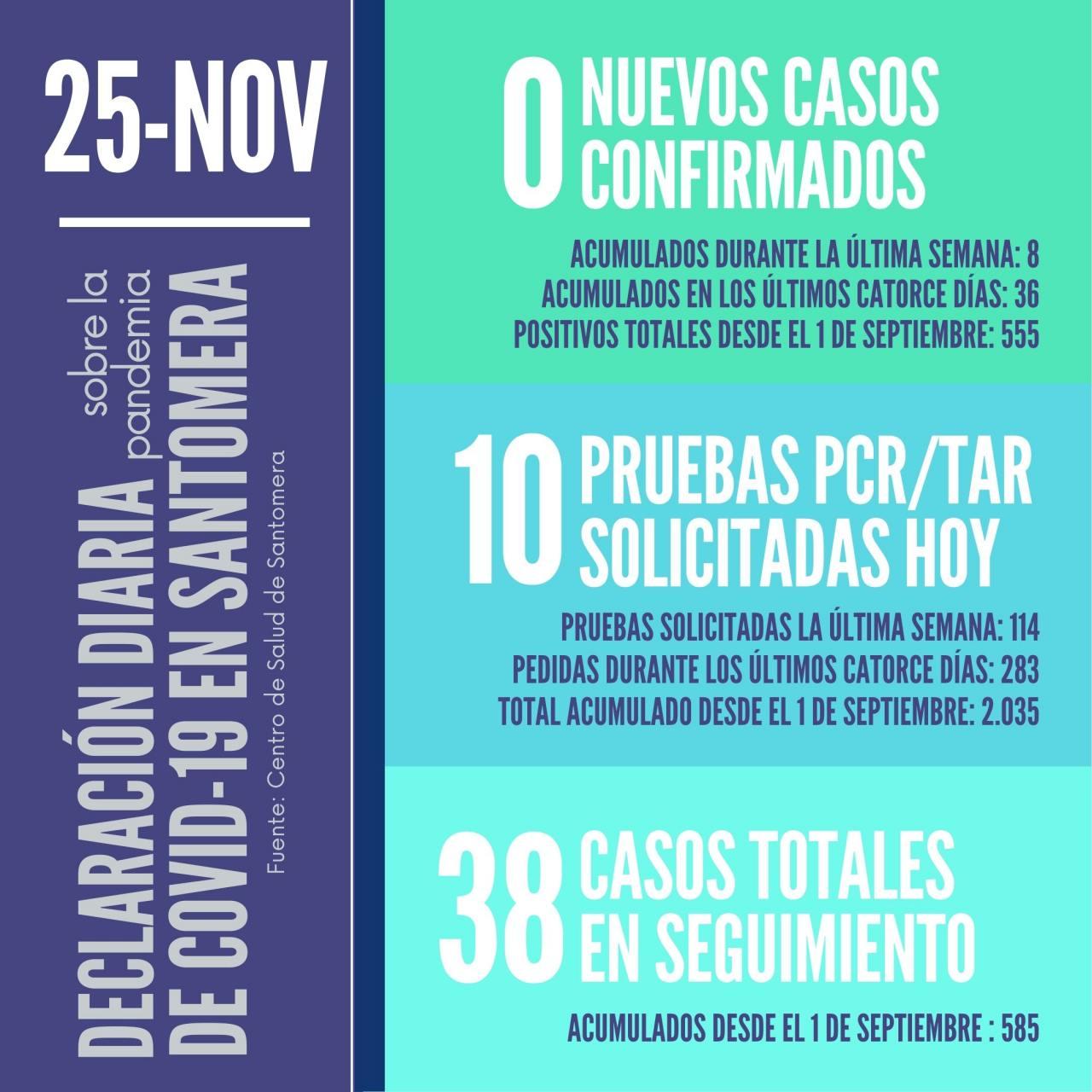 20201125_Datos-COVID-19-Santomera