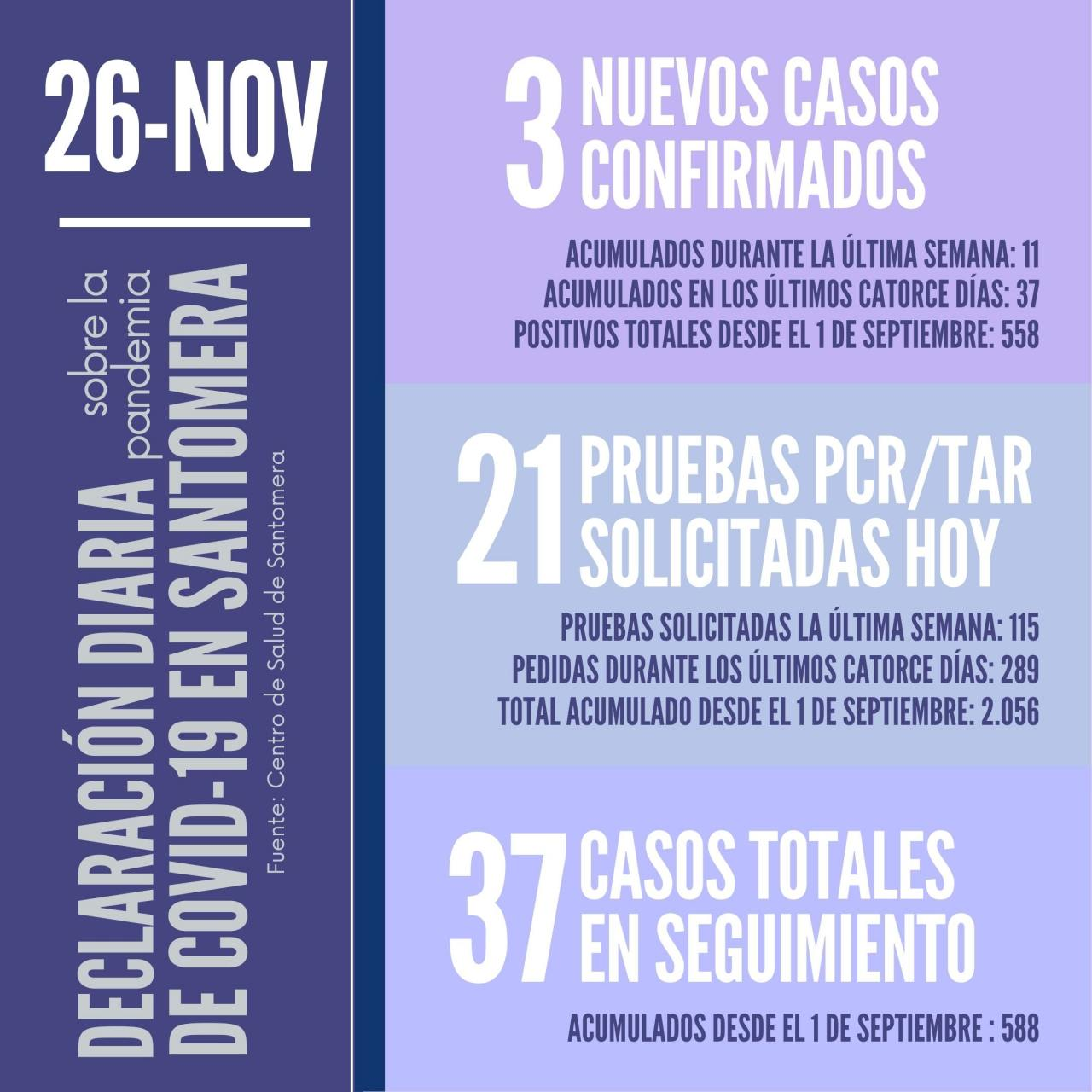 20201126_Datos-COVID-19-Santomera