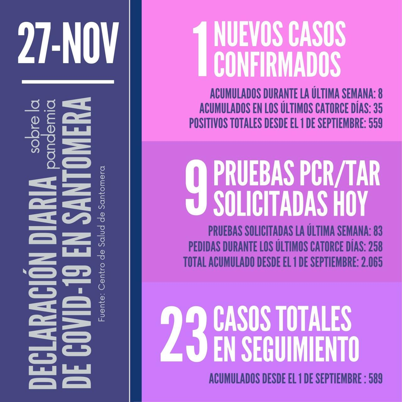 20201127_Datos-COVID-19-Santomera