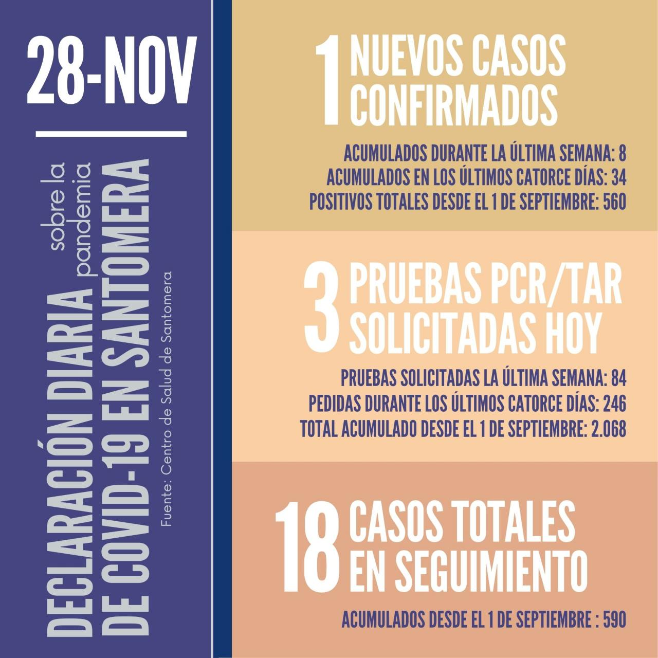 20201128_Datos-COVID-19-Santomera