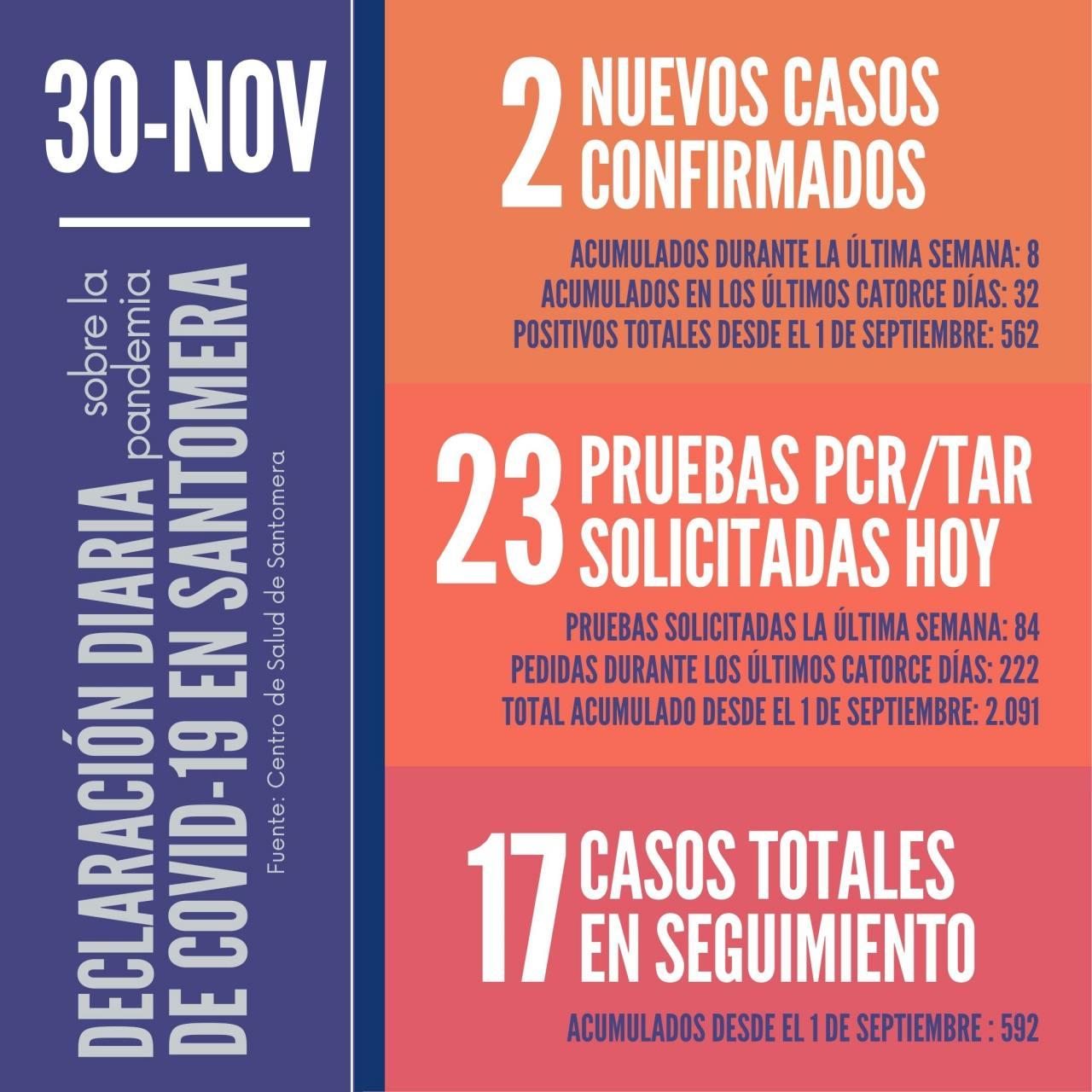 20201130_Datos-COVID-19-Santomera