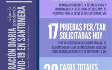 20201201_Datos-COVID-19-Santomera