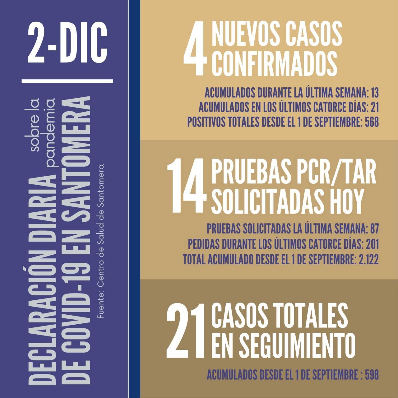 20201202_Datos-COVID-19-Santomera