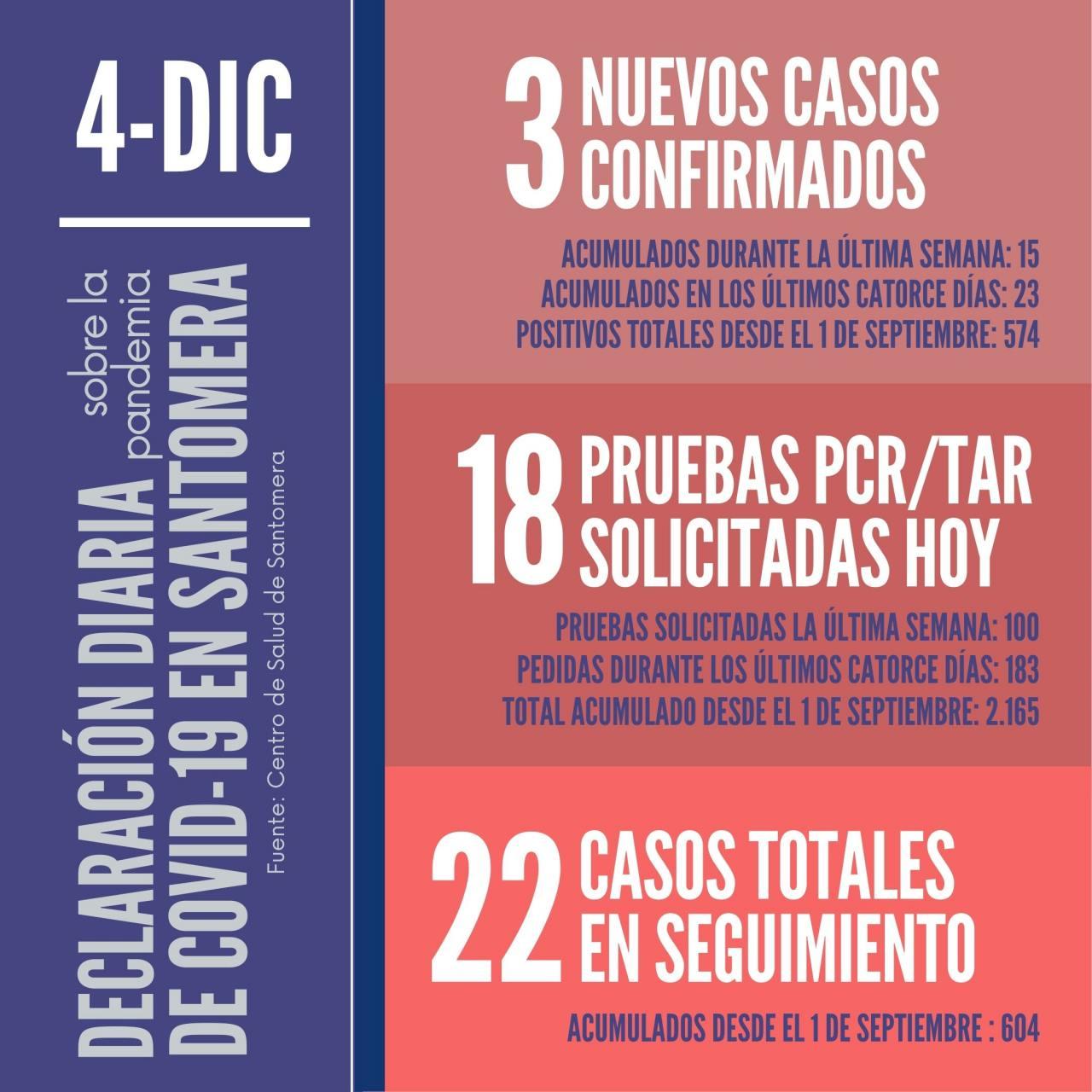 20201204_Datos-COVID-19-Santomera